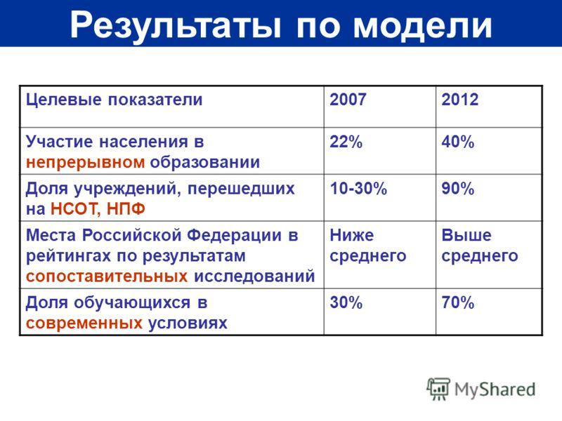 Результаты по модели Целевые показатели20072012 Участие населения в непрерывном образовании 22%40% Доля учреждений, перешедших на НСОТ, НПФ 10-30%90% Места Российской Федерации в рейтингах по результатам сопоставительных исследований Ниже среднего Вы