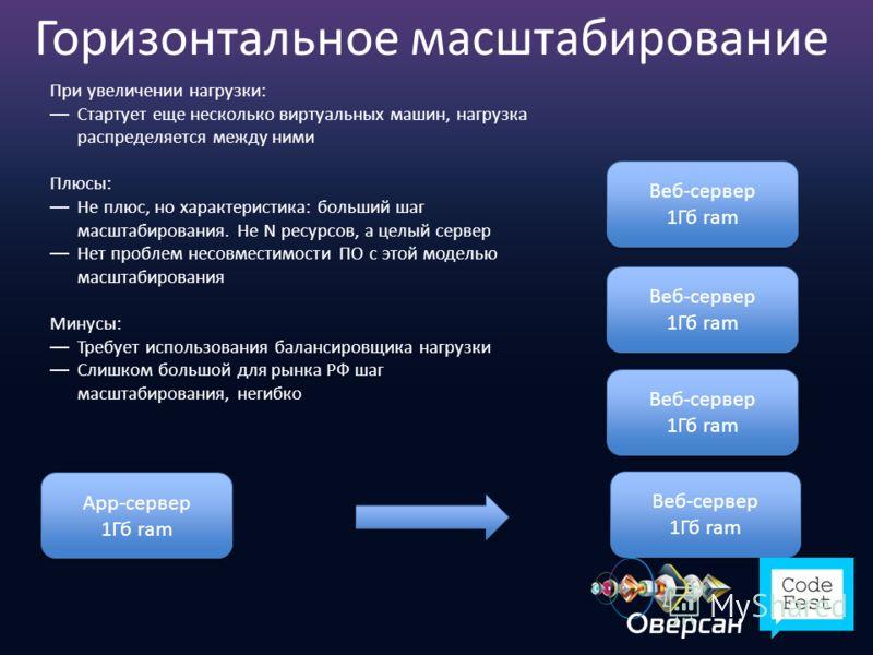 Горизонтальное масштабирование App-сервер 1Гб ram App-сервер 1Гб ram Веб-сервер 1Гб ram Веб-сервер 1Гб ram Веб-сервер 1Гб ram Веб-сервер 1Гб ram Веб-сервер 1Гб ram Веб-сервер 1Гб ram Веб-сервер 1Гб ram Веб-сервер 1Гб ram При увеличении нагрузки: Стар