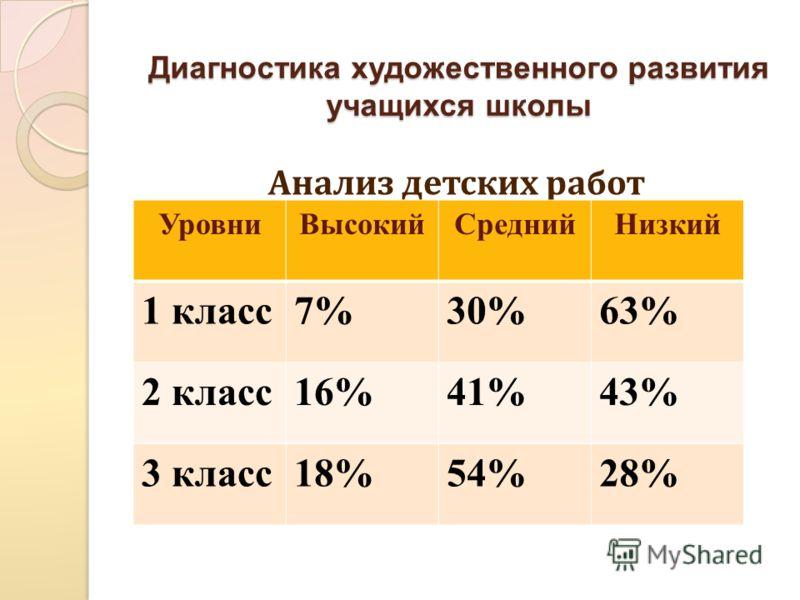 Диагностика художественного развития учащихся школы Анализ детских работ УровниВысокийСреднийНизкий 1 класс7%30%63% 2 класс16%41%43% 3 класс18%54%28%