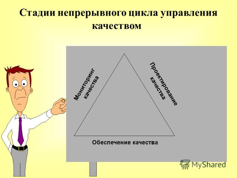 Стадии непрерывного цикла управления качеством Проектирование качества Обеспечение качества Мониторинг качества