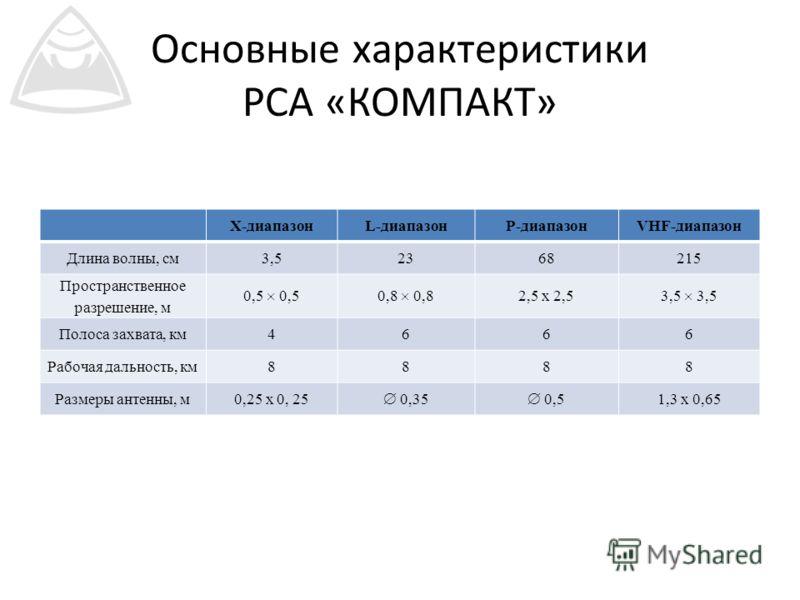 Основные характеристики РСА «КОМПАКТ» X-диапазон L-диапазонP-диапазонVHF-диапазон Длина волны, см 3,52368215 Пространственное разрешение, м 0,5 0,8 2,5 х 2,5 3,5 Полоса захвата, км4666 Рабочая дальность, км8888 Размеры антенны, м0,25 x 0, 25 0,35 0,5