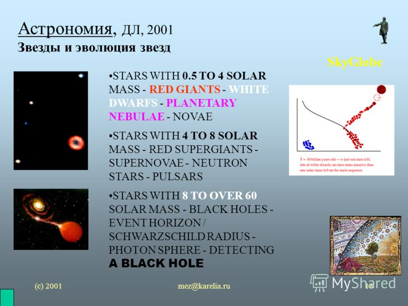 (с) 2001mez@karelia.ru18 Астрономия, ДЛ, 2001 Звезды и эволюция звезд SkyGlobe STARS WITH 0.5 TO 4 SOLAR MASS - RED GIANTS - WHITE DWARFS - PLANETARY NEBULAE - NOVAE STARS WITH 4 TO 8 SOLAR MASS - RED SUPERGIANTS - SUPERNOVAE - NEUTRON STARS - PULSAR