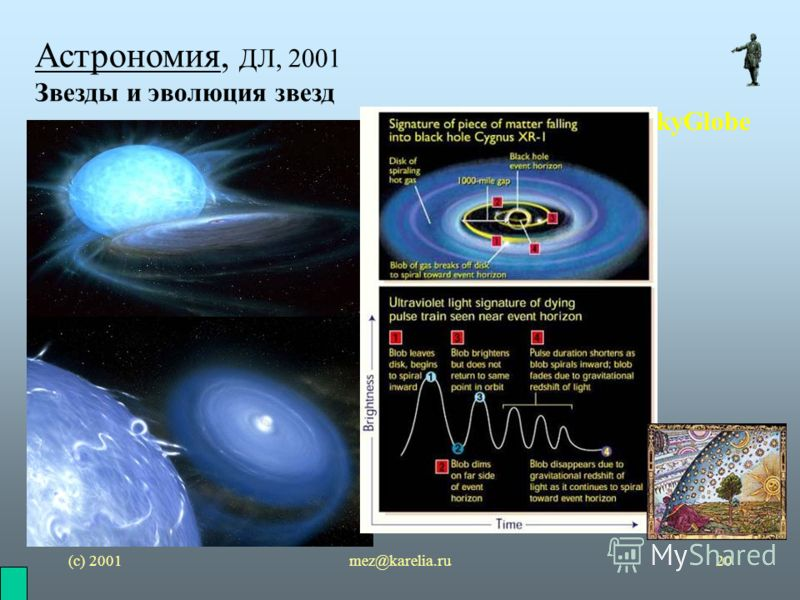 (с) 2001mez@karelia.ru20 Астрономия, ДЛ, 2001 Звезды и эволюция звезд SkyGlobe
