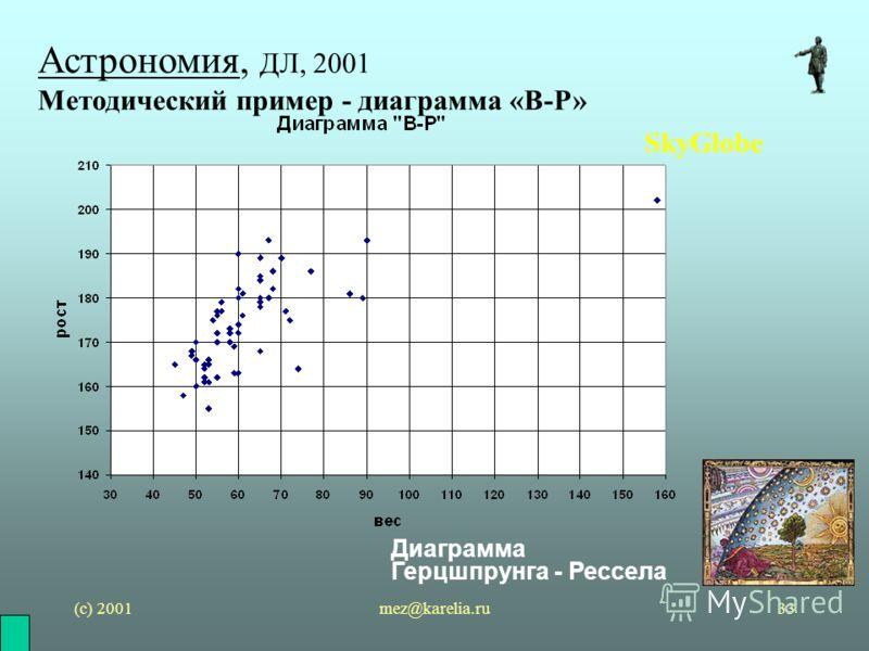 (с) 2001mez@karelia.ru33 Астрономия, ДЛ, 2001 Методический пример - диаграмма «В-Р» SkyGlobe Диаграмма Герцшпрунга - Рессела