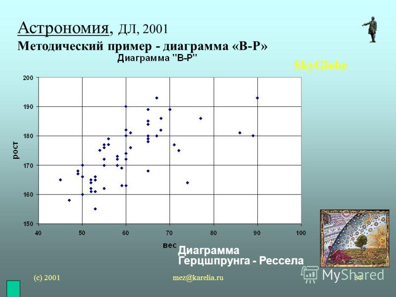 (с) 2001mez@karelia.ru34 Астрономия, ДЛ, 2001 Методический пример - диаграмма «В-Р» SkyGlobe Диаграмма Герцшпрунга - Рессела