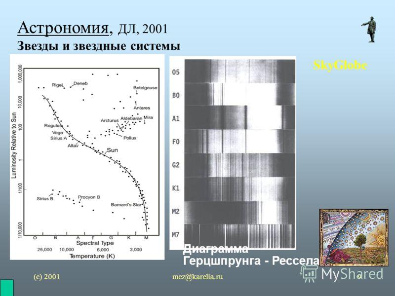 (с) 2001mez@karelia.ru9 Астрономия, ДЛ, 2001 Звезды и звездные системы SkyGlobe Диаграмма Герцшпрунга - Рессела