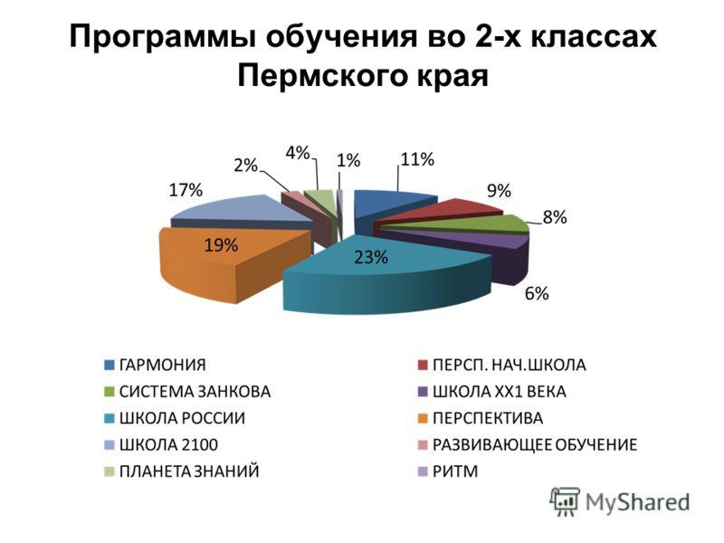 Программы обучения во 2-х классах Пермского края