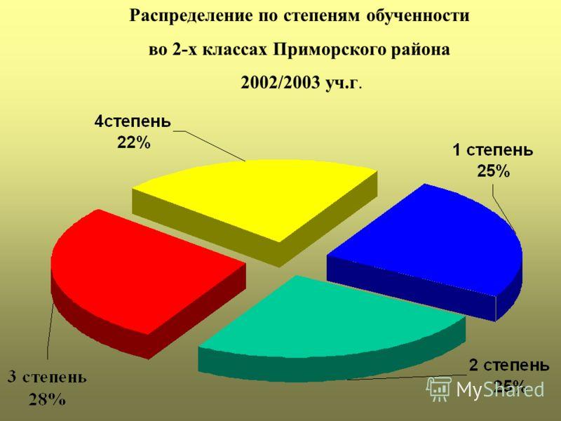 Распределение по степеням обученности во 2-х классах Приморского района 2002/2003 уч.г.