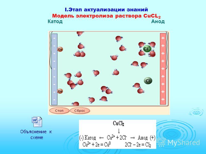I.Этап актуализации знаний Модель электролиза раствора СuCL 2 Катод Анод