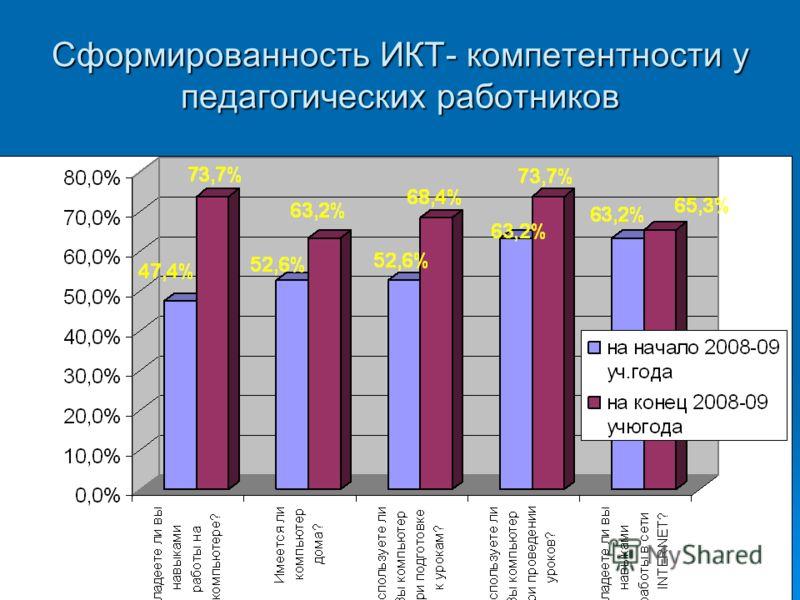 Сформированность ИКТ- компетентности у педагогических работников