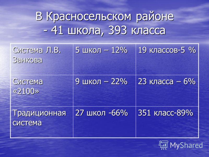 В Красносельском районе - 41 школа, 393 класса Система Л.В. Занкова 5 школ – 12% 19 классов-5 % Система «2100» 9 школ – 22% 23 класса – 6% Традиционная система 27 школ -66% 351 класс-89%
