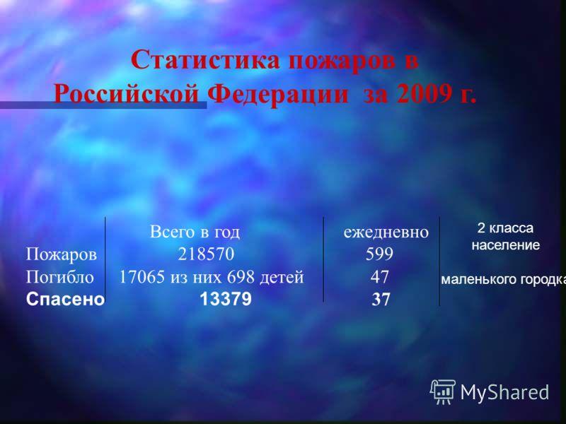 Статистика пожаров в Российской Федерации за 2009 г. Всего в год ежедневно Пожаров 218570 599 Погибло 17065 из них 698 детей 47 Спасено 13379 37 2 класса население маленького городка