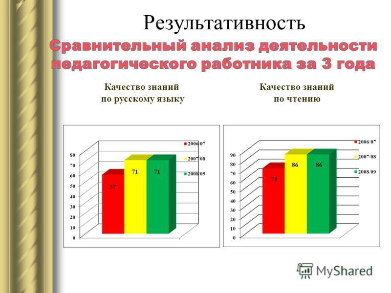 Результативность Качество знаний по русскому языку Качество знаний по чтению
