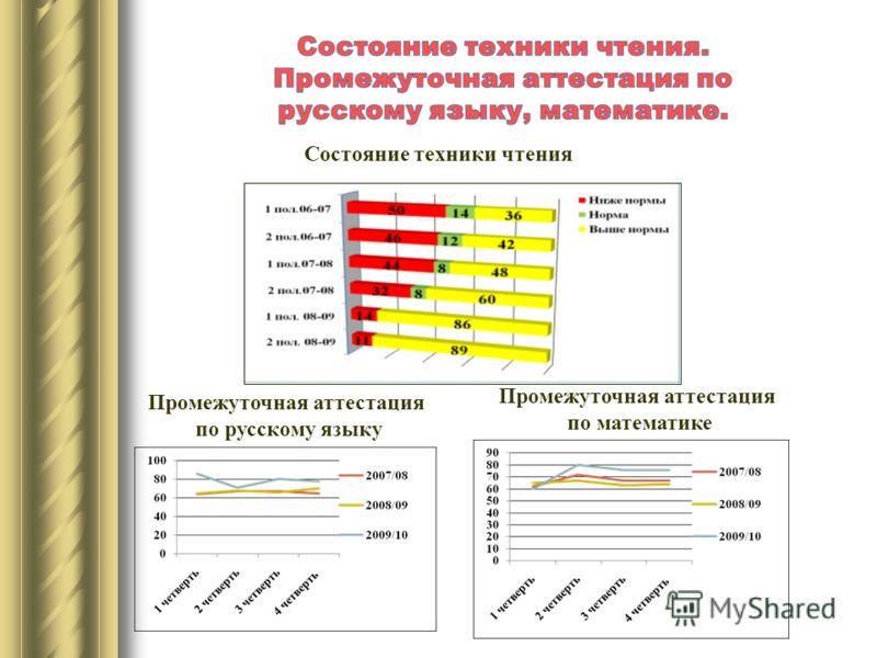 Промежуточная аттестация по русскому языку Промежуточная аттестация по математике Состояние техники чтения