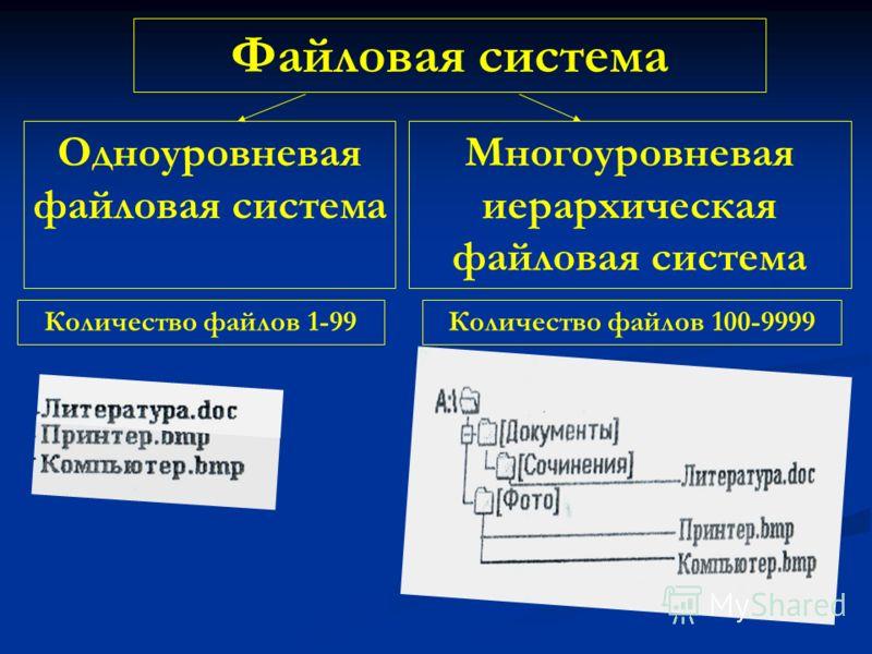 Файловая система Одноуровневая файловая система Многоуровневая иерархическая файловая система Количество файлов 1-99Количество файлов 100-9999