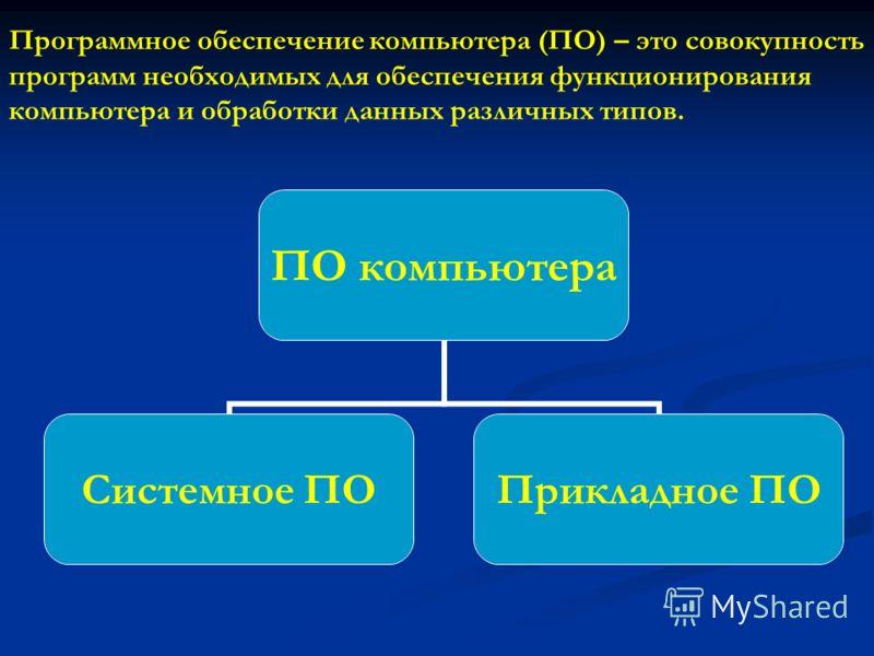 Программное обеспечение компьютера (ПО) – это совокупность программ необходимых для обеспечения функционирования компьютера и обработки данных различных типов. ПО компьютера Системное ПО Прикладное ПО