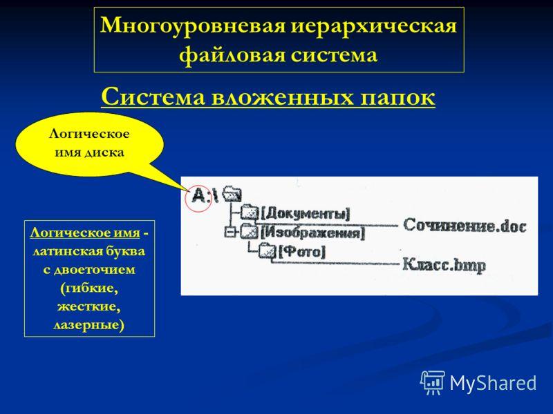 Многоуровневая иерархическая файловая система Система вложенных папок Логическое имя диска Логическое имя - латинская буква с двоеточием (гибкие, жесткие, лазерные)