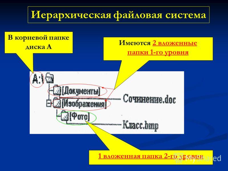 Иерархическая файловая система В корневой папке диска А Имеются 2 вложенные папки 1-го уровня 1 вложенная папка 2-го уровня