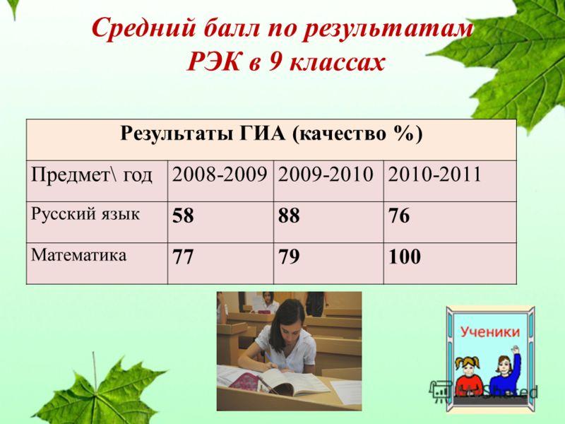 Средний балл по результатам РЭК в 9 классах Результаты ГИА (качество %) Предмет\ год2008-20092009-20102010-2011 Русский язык 588876 Математика 7779100