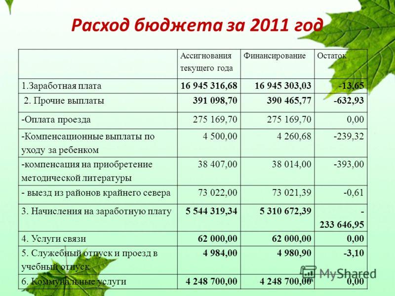 Расход бюджета за 2011 год Ассигнования текущего года ФинансированиеОстаток 1.Заработная плата16 945 316,6816 945 303,03-13,65 2. Прочие выплаты391 098,70390 465,77-632,93 -Оплата проезда275 169,70 0,00 -Компенсационные выплаты по уходу за ребенком 4