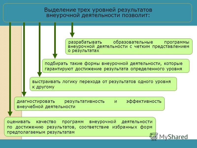 Выделение трех уровней результатов внеурочной деятельности позволит: разрабатывать образовательные программы внеурочной деятельности с четким представлением о результатах подбирать такие формы внеурочной деятельности, которые гарантируют достижение р