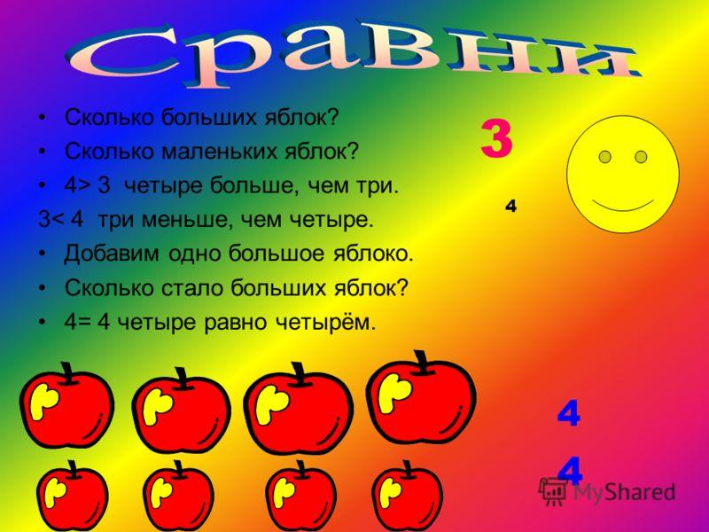 Сколько больших яблок? Сколько маленьких яблок? 4> 3 четыре больше, чем три. 3< 4 три меньше, чем четыре. Добавим одно большое яблоко. Сколько стало больших яблок? 4= 4 четыре равно четырём. 3 4 4 4
