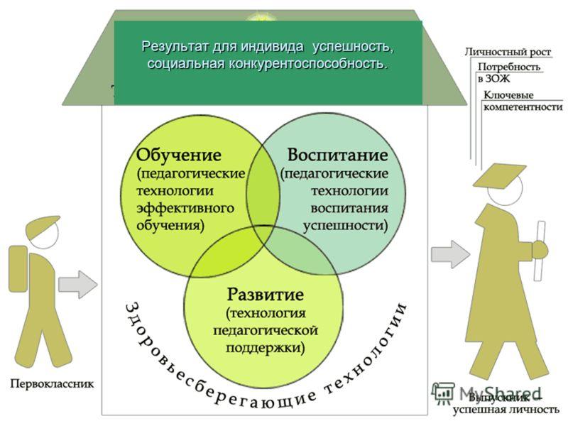 Результат для индивида успешность, социальная конкурентоспособность.