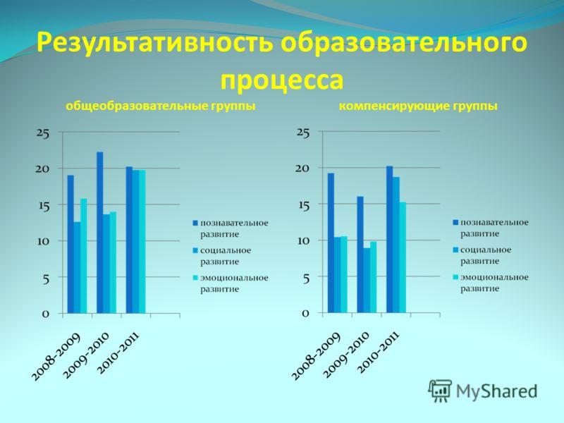 Результативность образовательного процесса общеобразовательные группы компенсирующие группы