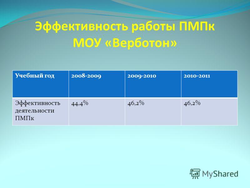 Эффективность работы ПМПк МОУ «Верботон» Учебный год2008-20092009-20102010-2011 Эффективность деятельности ПМПк 44,4%46,2%
