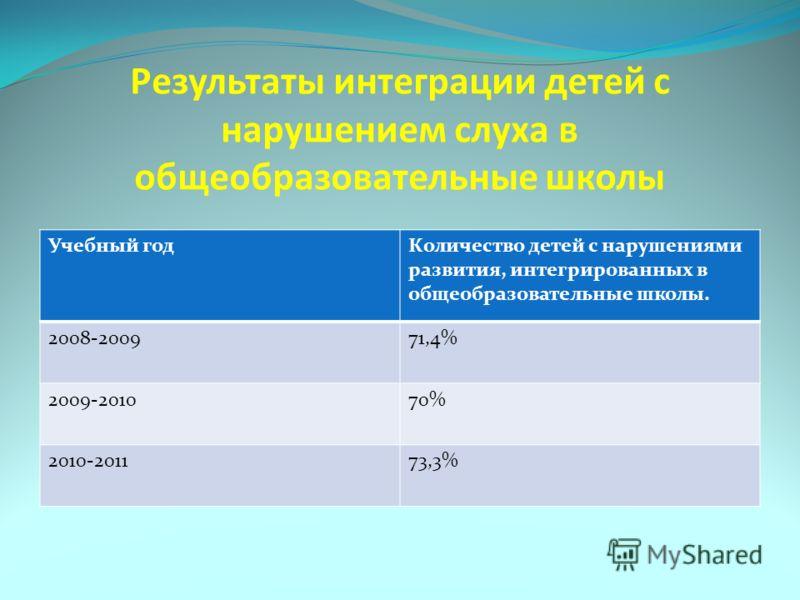 Результаты интеграции детей с нарушением слуха в общеобразовательные школы Учебный годКоличество детей с нарушениями развития, интегрированных в общеобразовательные школы. 2008-200971,4% 2009-201070% 2010-201173,3%