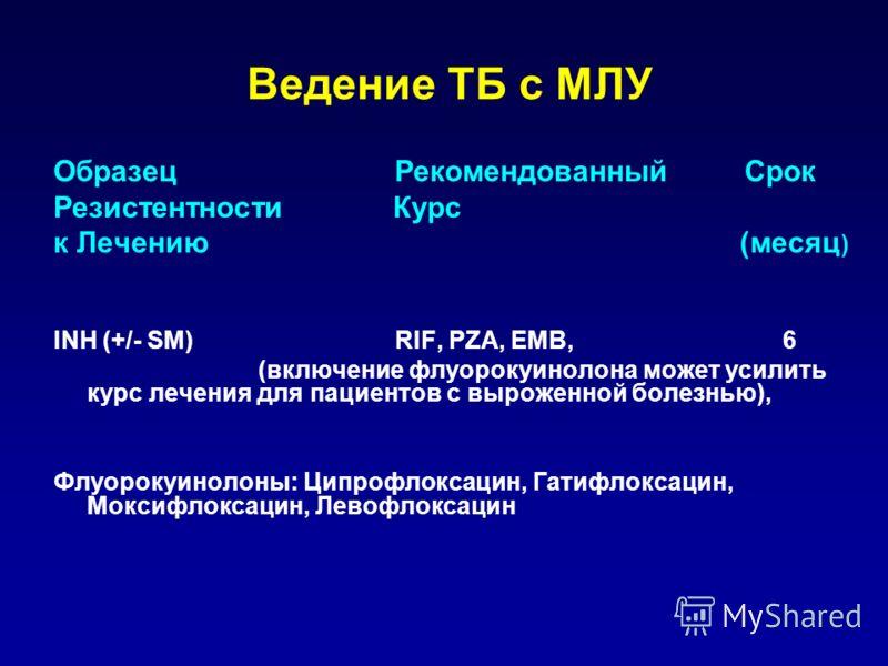 Ведение ТБ с МЛУ Образец Рекомендованный Срок Резистентности Курс к Лечению (месяц ) INH (+/- SM) RIF, PZA, EMB, 6 (включение флуoрокуинолона может усилить курс лечения для пациентов с выроженной болезнью), Флуoрокуинолоны: Ципрофлоксацин, Гатифлокса