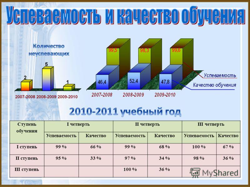Ступень обучения I четвертьII четвертьIII четверть УспеваемостьКачествоУспеваемостьКачествоУспеваемостьКачество I ступень 99 %66 %99 %68 %100 %67 % II ступень95 %33 %97 %34 %98 %36 % III ступень100 %36 %