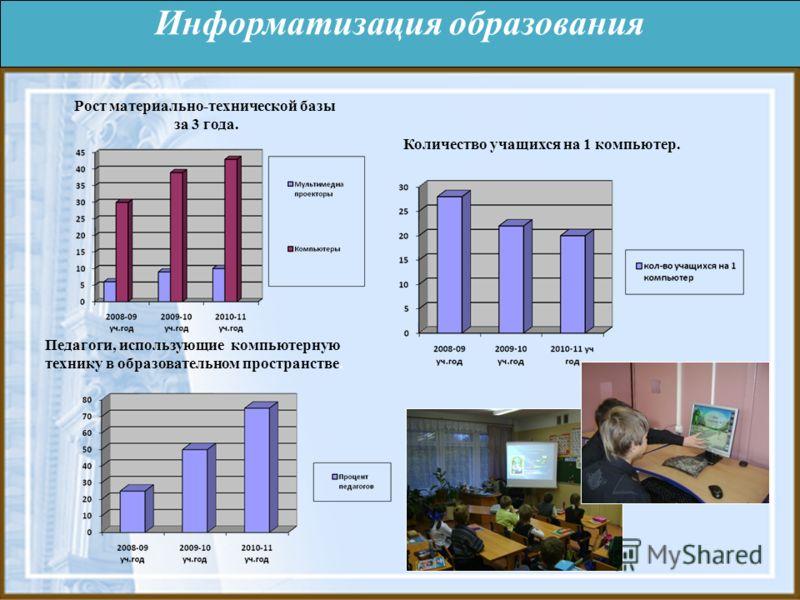 Информатизация образования Педагоги, использующие компьютерную технику в образовательном пространстве. Количество учащихся на 1 компьютер. Рост материально-технической базы за 3 года.