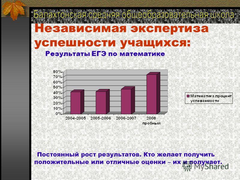 Независимая экспертиза успешности учащихся: Результаты ЕГЭ по русскому языку В течение двух лет все учащиеся получают положительные оценки