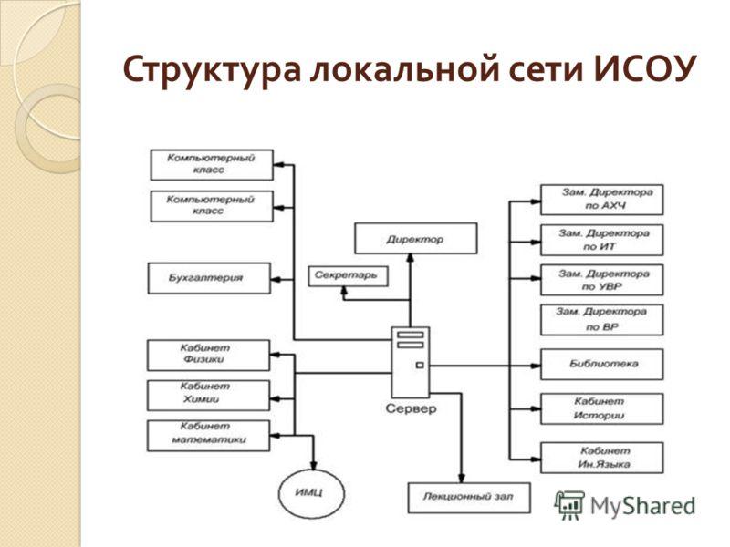 Структура локальной сети ИСОУ