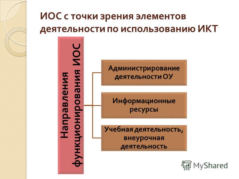 ИОС с точки зрения элементов деятельности по использованию ИКТ Направления функционирования ИОС Администрирование деятельности ОУ Информационные ресурсы Учебная деятельность, внеурочная деятельность