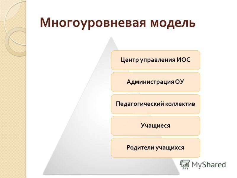 Многоуровневая модель Центр управления ИОСАдминистрация ОУПедагогический коллектив Учащиеся Родители учащихся