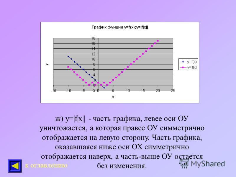 е)у=f(|x|) - замена части графика, лежащей левее оси ОУ, отражением относительно этой оси. к оглавлению