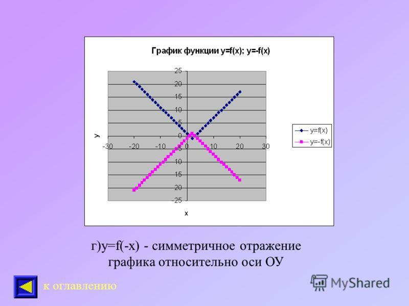 в) у=-f(x) - симметричное отражение графика относительно оси ОХ к оглавлению