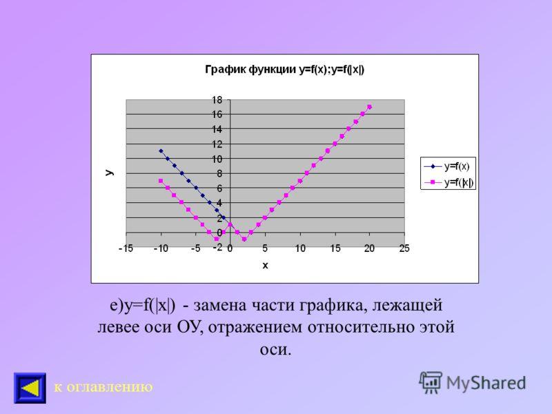 д) у=|f(x)| - замена частей графика, лежащих ниже оси ОХ, отражением относительно этой оси. к оглавлению