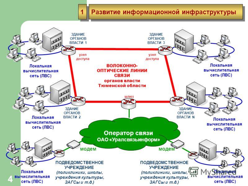 4 Развитие информационной инфраструктуры Развитие информационной инфраструктуры 1 1 Локальная вычислительная сеть (ЛВС) ВОЛОКОННО- ОПТИЧЕСКИЕ ЛИНИИ СВЯЗИ органов власти Тюменской области ЗДАНИЕ ОРГАНОВ ВЛАСТИ 1 ЗДАНИЕ ОРГАНОВ ВЛАСТИ 3 ПОДВЕДОМСТВЕННО