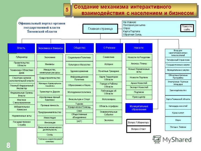 8 Создание механизма интерактивного взаимодействия с населением и бизнесом Создание механизма интерактивного взаимодействия с населением и бизнесом 5 5 Официальный портал органов государственной власти Тюменской области