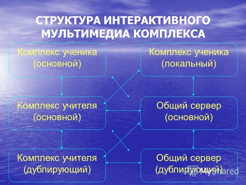 СТРУКТУРА ИНТЕРАКТИВНОГО МУЛЬТИМЕДИА КОМПЛЕКСА Комплекс ученика (основной) Комплекс учителя (основной) Общий сервер (основной) Комплекс ученика (локальный) Комплекс учителя (дублирующий) Общий сервер (дублирующий)