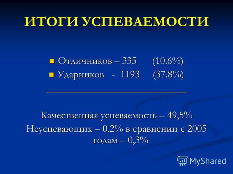 ИТОГИ УСПЕВАЕМОСТИ Отличников – 335 (10.6%) Отличников – 335 (10.6%) Ударников - 1193 (37.8%) Ударников - 1193 (37.8%)___________________________ Качественная успеваемость – 49,5% Неуспевающих – 0,2% в сравнении с 2005 годам – 0,3%