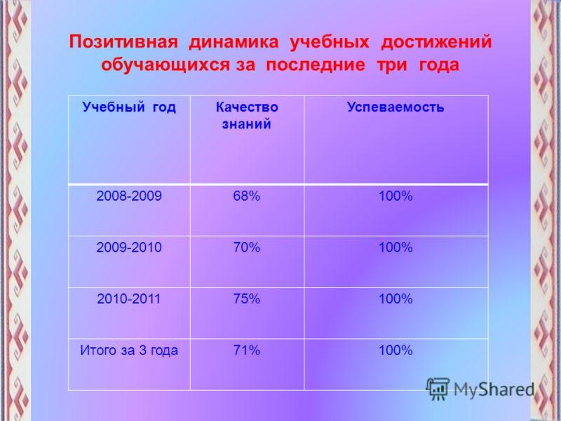 Позитивная динамика учебных достижений обучающихся за последние три года Учебный годКачество знаний Успеваемость 2008-200968%100% 2009-201070%100% 2010-201175%100% Итого за 3 года71%100%