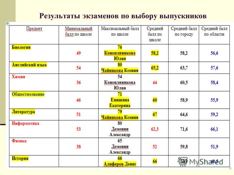Результаты экзаменов по выбору выпускников
