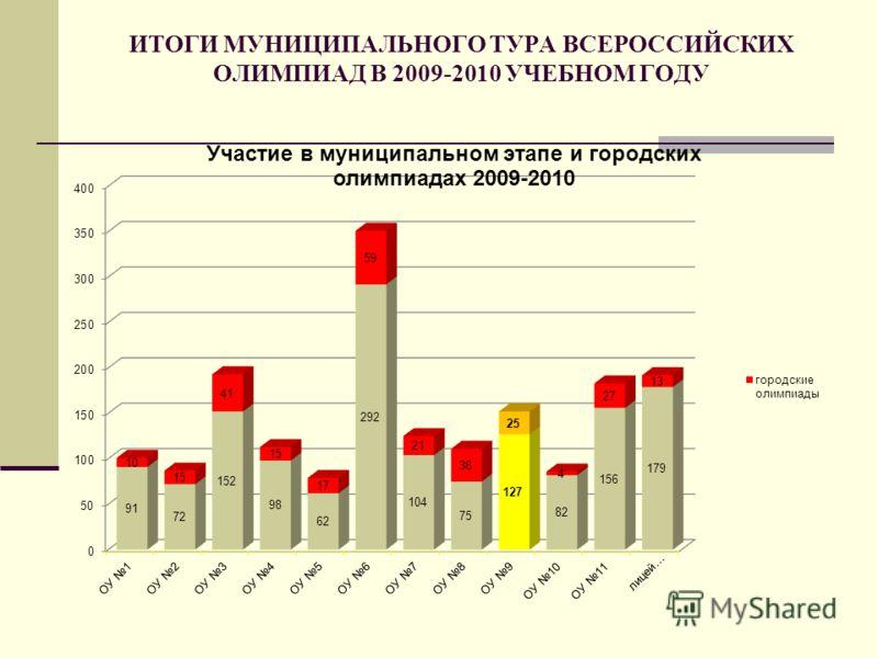 ИТОГИ МУНИЦИПАЛЬНОГО ТУРА ВСЕРОССИЙСКИХ ОЛИМПИАД В 2009-2010 УЧЕБНОМ ГОДУ