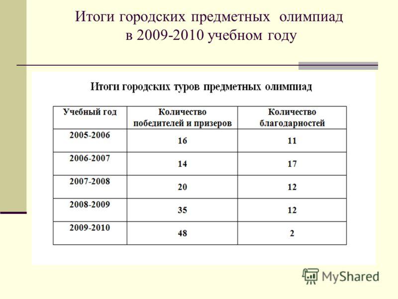 Итоги городских предметных олимпиад в 2009-2010 учебном году