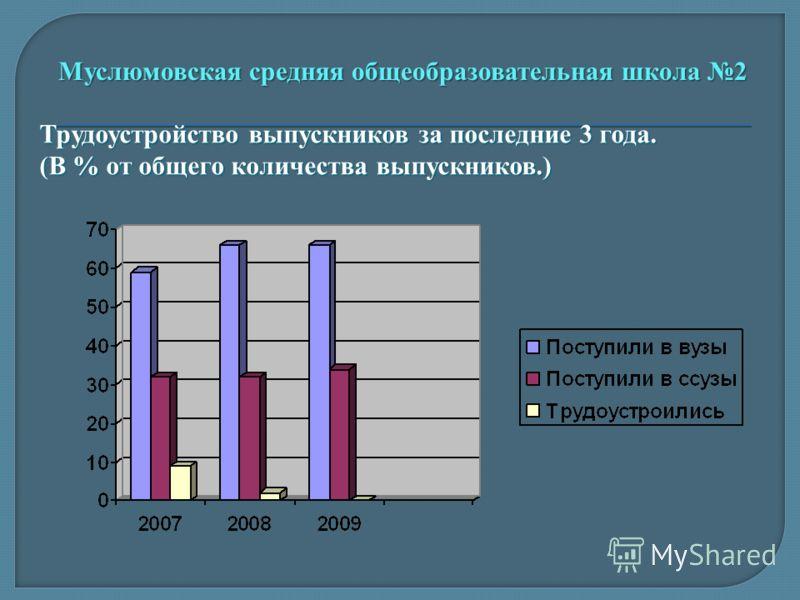 Муслюмовская средняя общеобразовательная школа 2 Трудоустройство выпускников за последние 3 года. (В % от общего количества выпускников.)