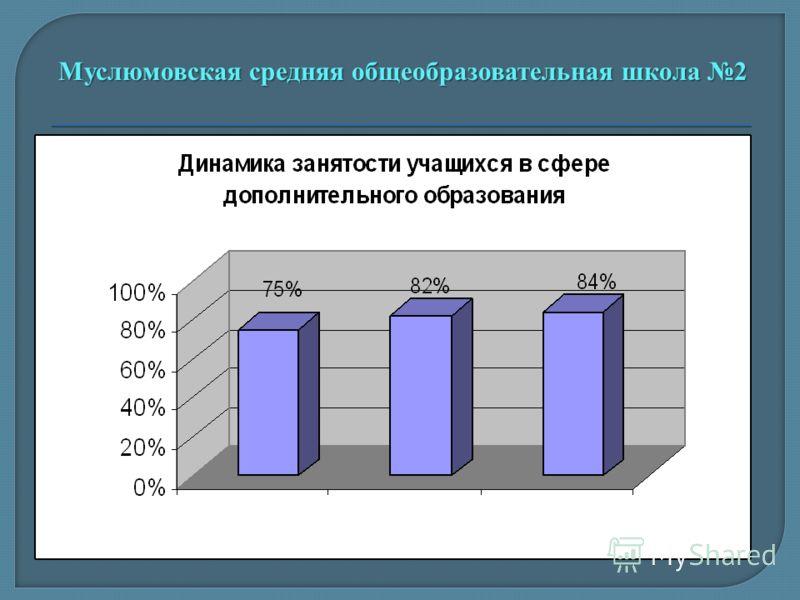 2007-2008 2008-2009 2009-2010 Муслюмовская средняя общеобразовательная школа 2